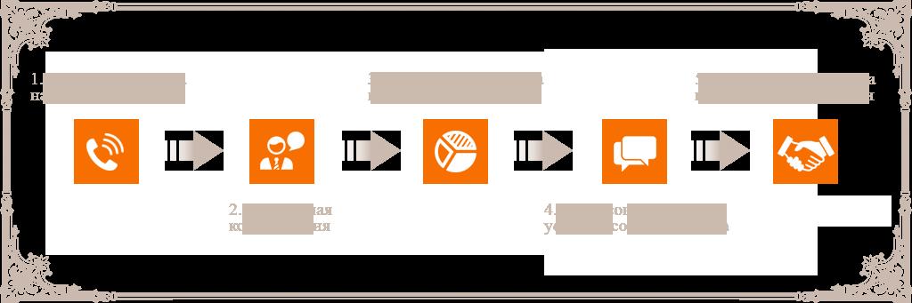 Абонентское юридическое обслуживание в Оренбурге|Порядок взаимодействия